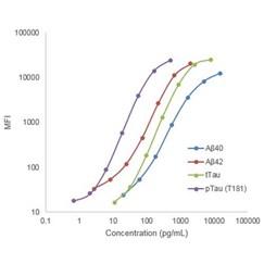 MILLIPLEX® MAP Human Amyloid Beta and Tau Magnetic Bead Panel - Multiplex Assay